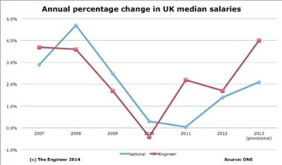 Graphic UK median salaries