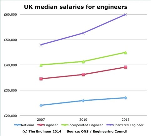 Graphic UK median salaries for engineers